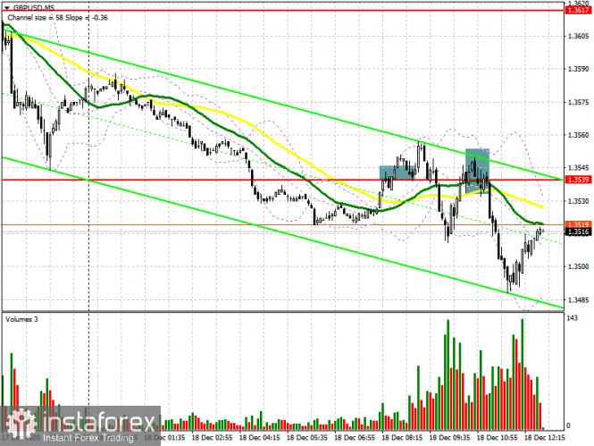 GBP/USD: план на американскую сессию 18 декабря (разбор утренних сделок). Фунт продолжает снижаться, выполняя утренний план.