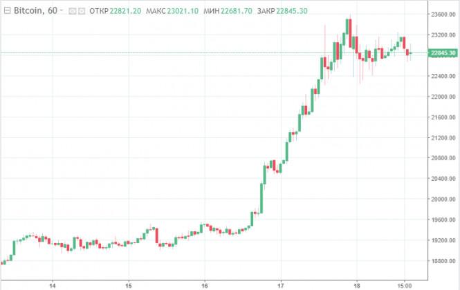 Главный ньюсмейкер недели снова рвется в бой: биткоин уверенно приближается к отметке $23 000