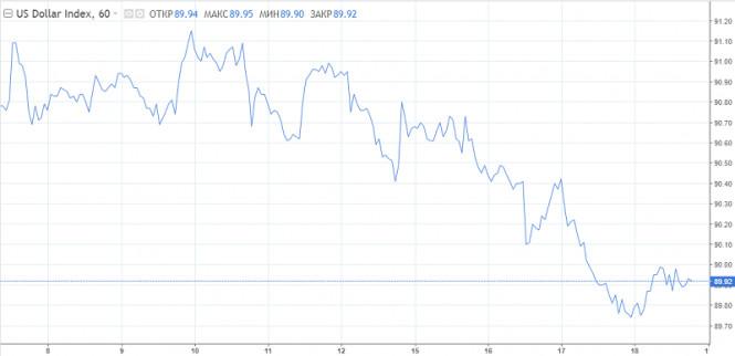 USDХ, GBP/USD: Доллар готовится покорить 88 п., фунту не понравилось новое заявление Барнье
