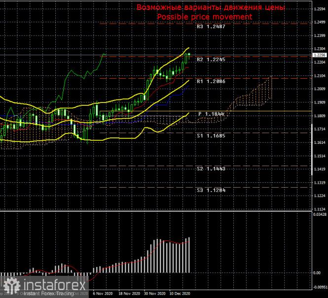 Торговый план по паре EUR/USD на неделю 21 - 25 декабря. Новый отчет COT (Commitments of Traders). Рынки продолжают игнорировать
