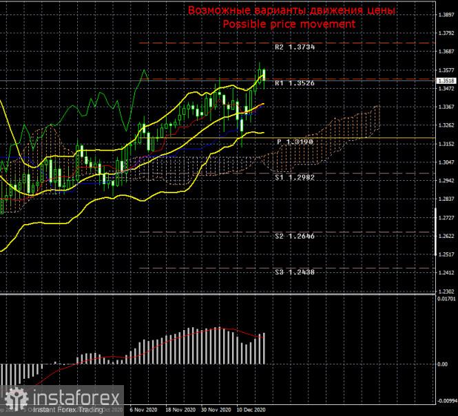 Торговый план по паре GBP/USD на неделю 21 - 25 декабря. Новый отчет COT (Commitments of Traders). Переговоры по торговой