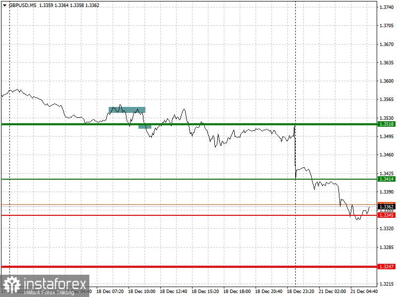 12月21日欧元/美元和英镑/美元对的分析和交易建议