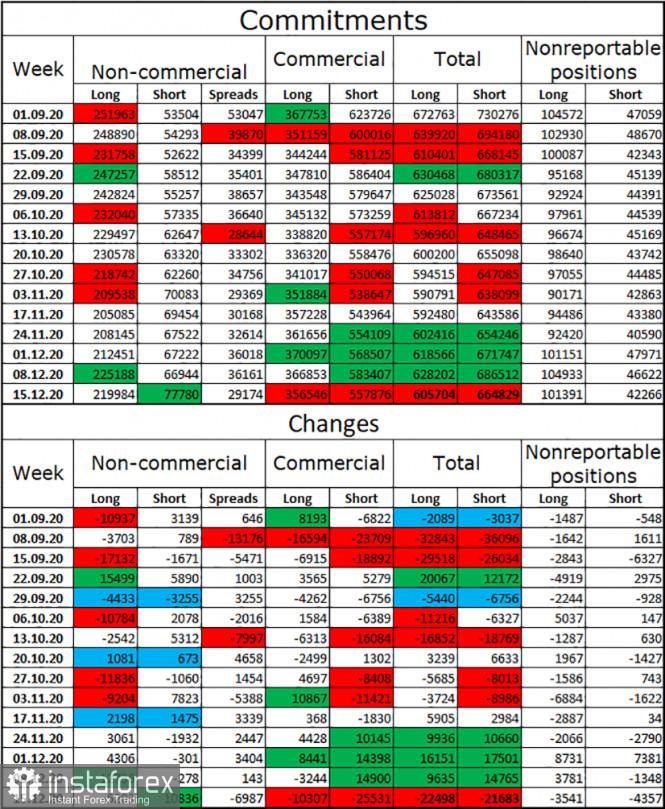 EUR/USD. 21 декабря. Отчет COT: крупные трейдеры вновь не верят в дальнейший рост евро. Новый штамм коронавируса будоражит