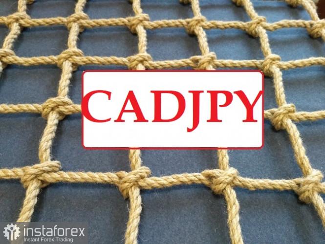 CADJPY - фиксируйте прибыль!