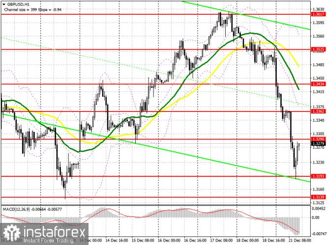 GBP/USD: план на американскую сессию 21 декабря (разбор утренних сделок). Фунт продолжает падать из-за риска срыва цепочек