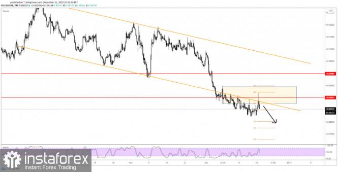 USD/CHF Still In The Seller