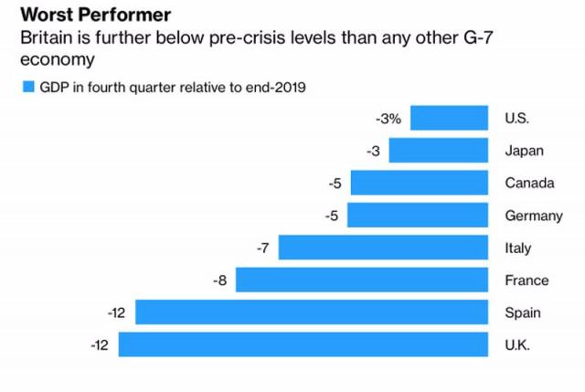 GBP / USD yakin pada Brexit yang sia-sia. Pound tenggelam di tengah rundingan yang gagal dan tekanan COVID baru