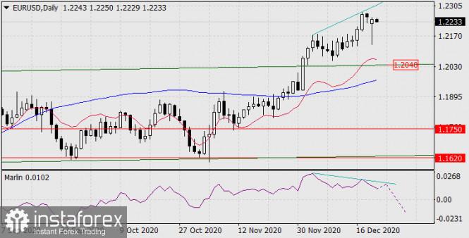 Forecast for EUR/USD on December 22, 2020