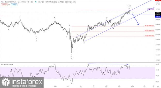 Elliott wave analysis of NZD/USD for December 22, 2020