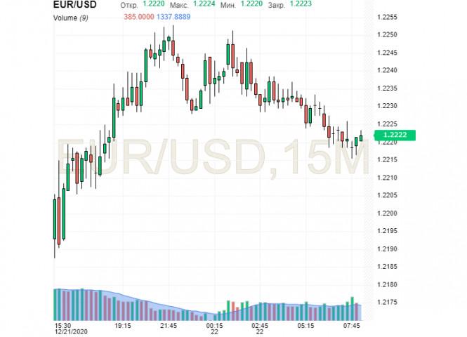 Горизонт планирования 2021 года предусматривает падение USD