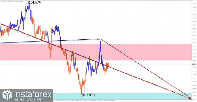Упрощенный волновой анализ и прогноз GBP/USD и  USD/JPY на 22 декабря