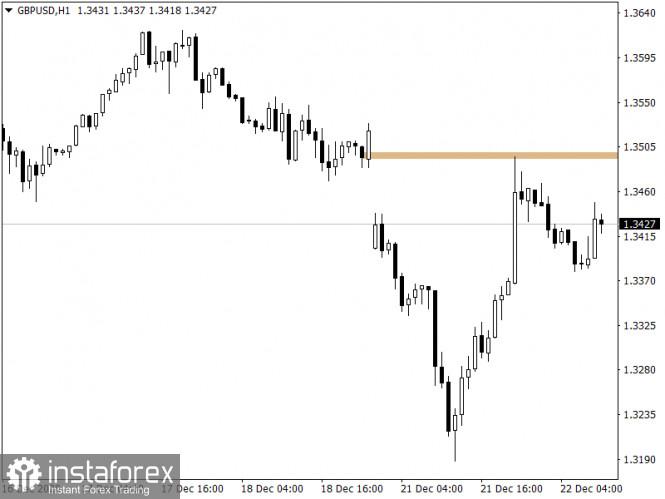 Торговые рекомендации по валютному рынку для начинающих трейдеров – GBPUSD и EURUSD 22.12.20