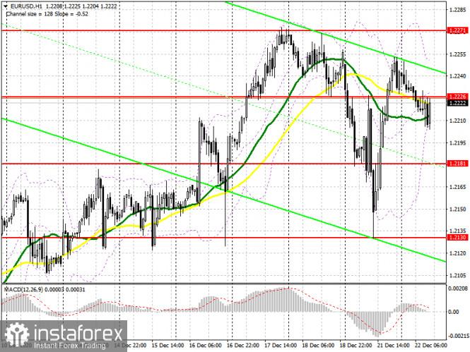 EUR/USD: план на американскую сессию 22 декабря (разбор утренних сделок). Борьба за уровень 1.2226 продолжается, но уже на