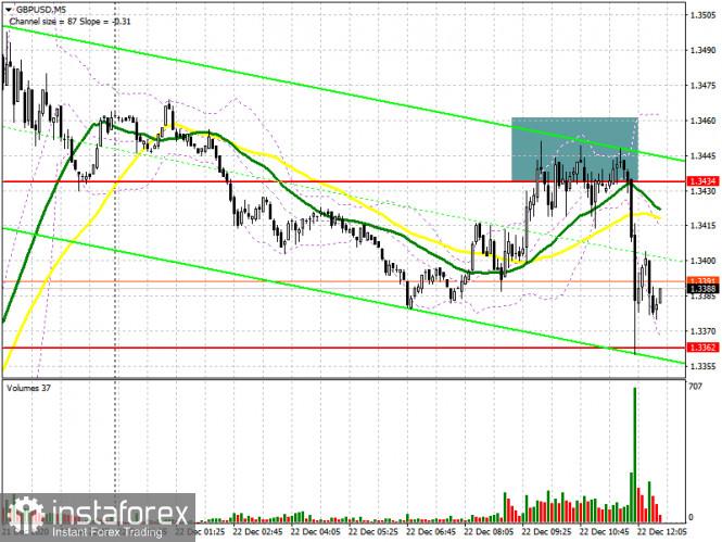 GBP/USD: план на американскую сессию 22 декабря (разбор утренних сделок). Медведи защищают сопротивление 1.3434, пытаясь