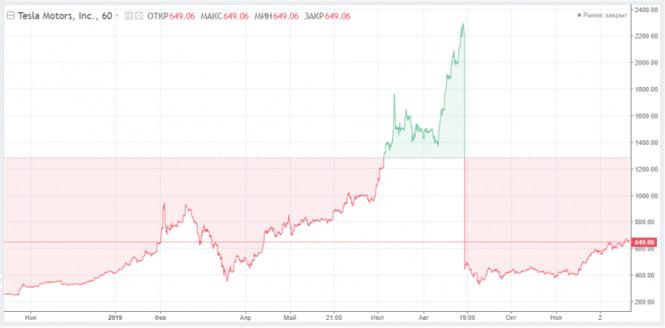 Первый день торгов акций Tesla в составе S&P 500: Илон Маск терпит большие убытки