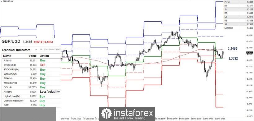 Recomendaciones técnicas del EUR/USD y GBP/USD para el 12/22/20