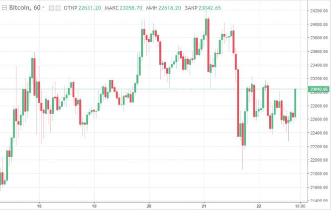 Коррекция или тренд на снижение? Биткоин теряет в цене после обновления очередного рекорда