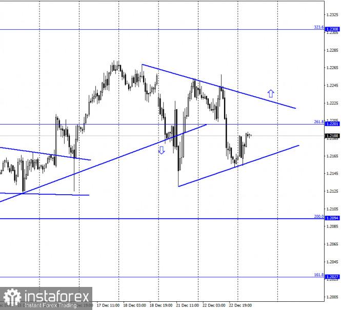 EUR/USD. December 23. COT report. Bear traders are still very weak.