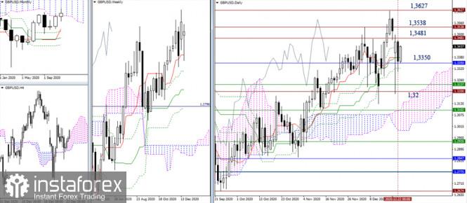 EUR/USD и GBP/USD 23 декабря – рекомендации технического анализа