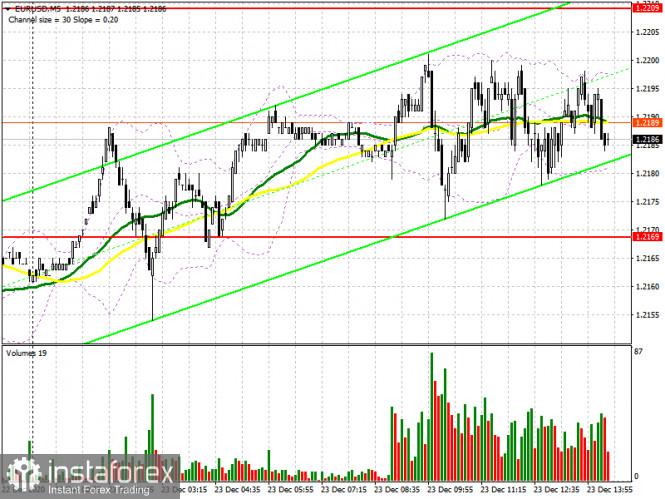 EUR/USD: план на американскую сессию 23 декабря (разбор утренних сделок). Рынок замер в отсутствии данных и ориентиров