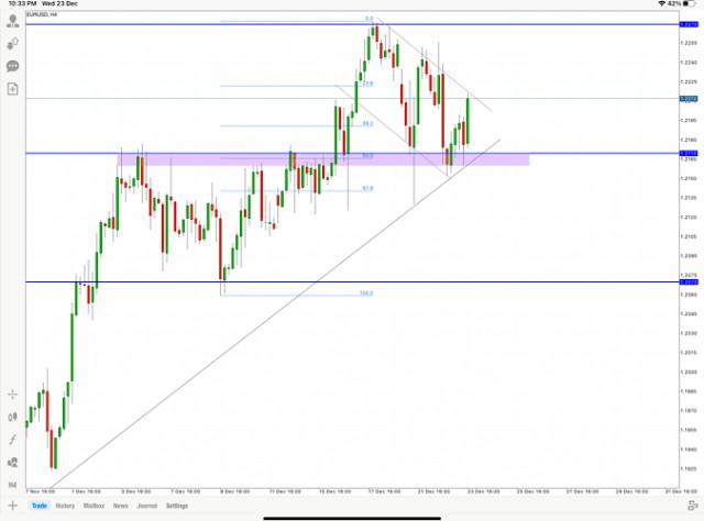 Анализ на цената на EUR/USD на 23 декември