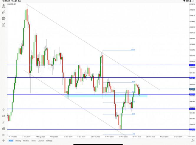 GOLD price analysis for 24 December