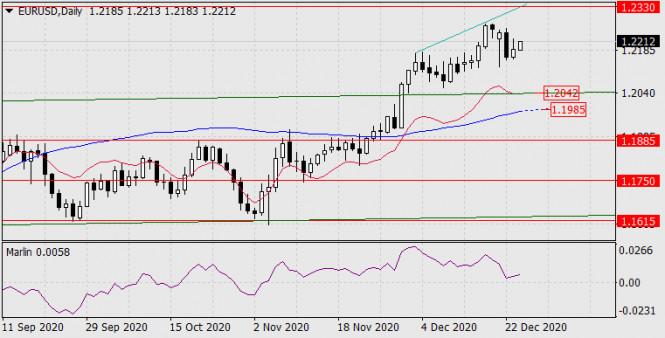 Forecast for EUR/USD on December 24, 2020