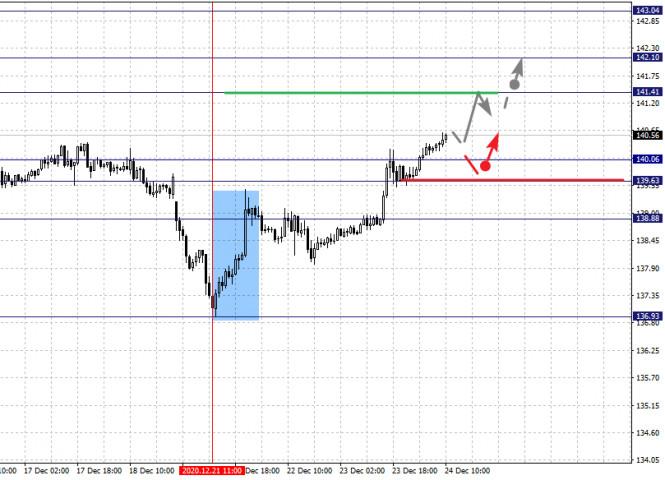 Фрактальный анализ по основным валютным парам на 24 декабря