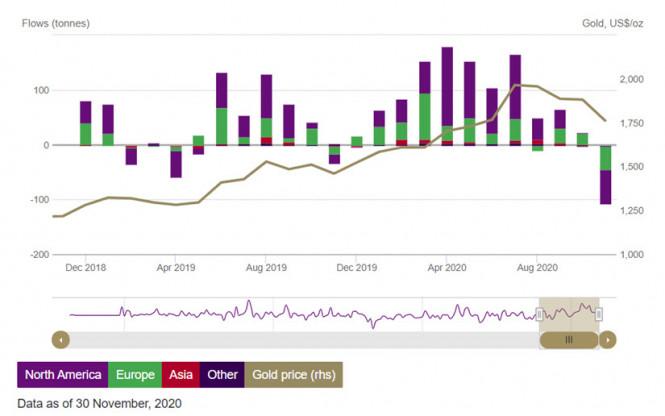Золото, Gold – вверх по лестнице, идущей вниз. Прогноз на январь 2021 года
