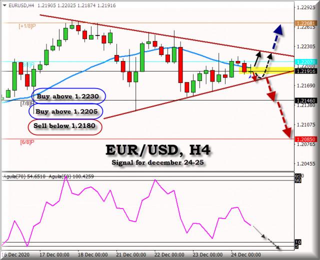 2020年12月24日至25日的欧元/美元交易信号