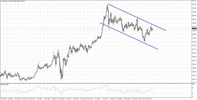 黄金价格形成看跌通道。