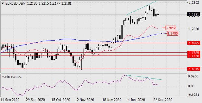 Forecast for EUR/USD on December 25, 2020