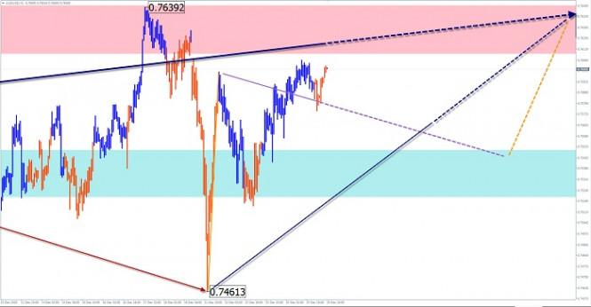 Упрощенный волновой анализ и прогноз EUR/USD и AUD/USD на 25 декабря