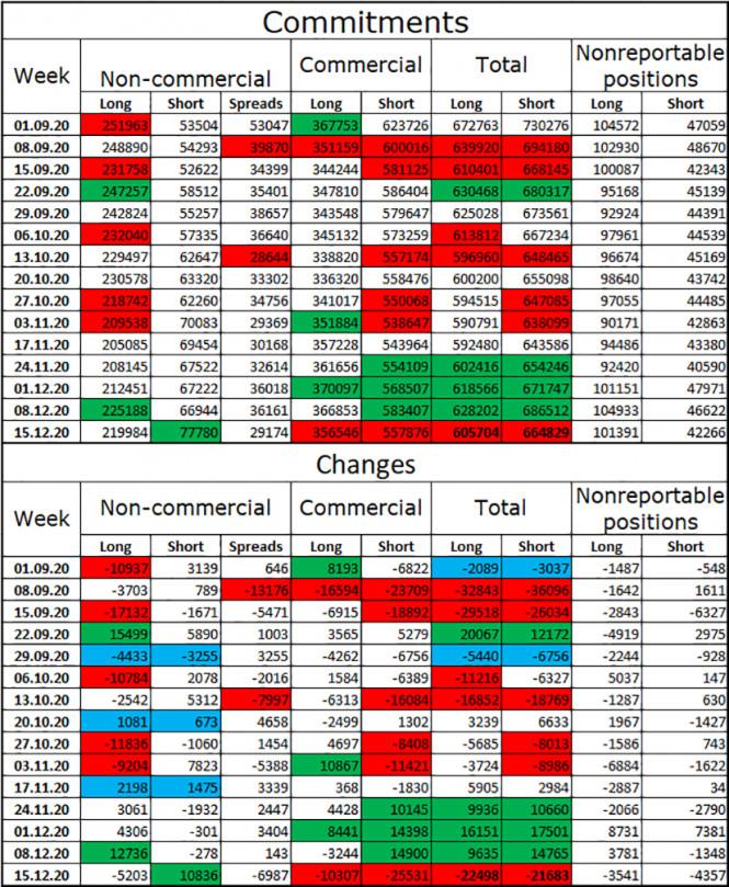 EUR/USD. 25 декабря. Отчет COT. Европейская валюта ушла на рождественские каникулы