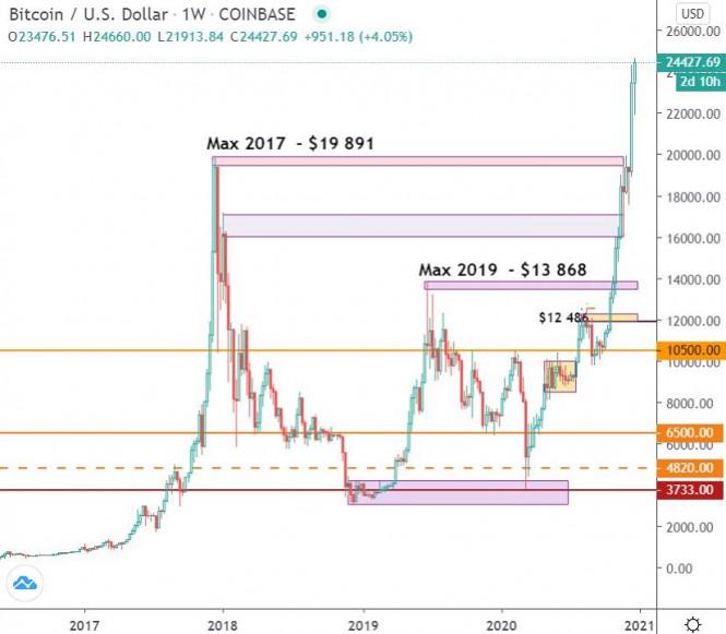 Триумф 2020 года и прогноз на 2021 год – Bitcoin