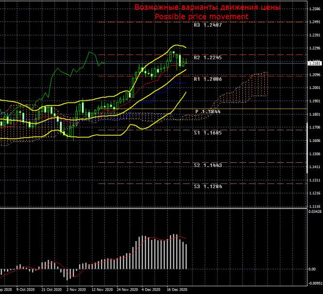 Торговый план по паре EUR/USD на неделю 28 - 31 декабря. Отчет COT (Commitments of Traders). Очередные вялые попытки медведей