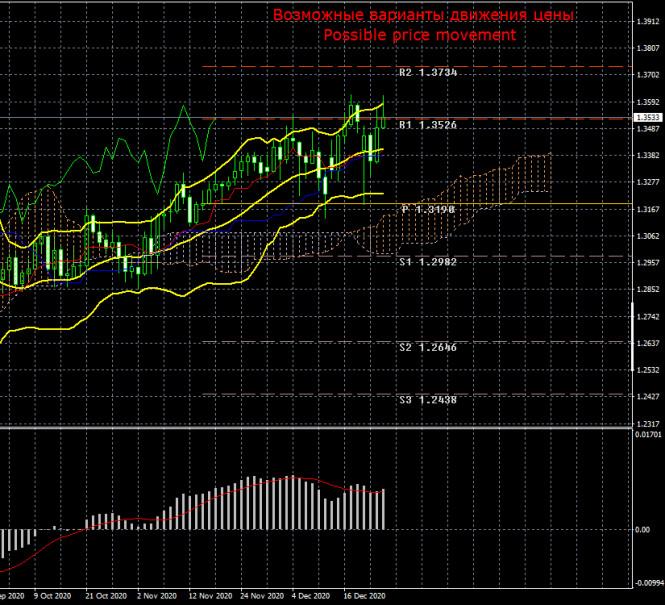 Торговый план по паре GBP/USD на неделю 28 - 31 декабря. Отчет COT (Commitments of Traders). Сделка достигнута, но британская