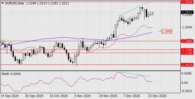 Forecast for EUR/USD on December 28, 2020