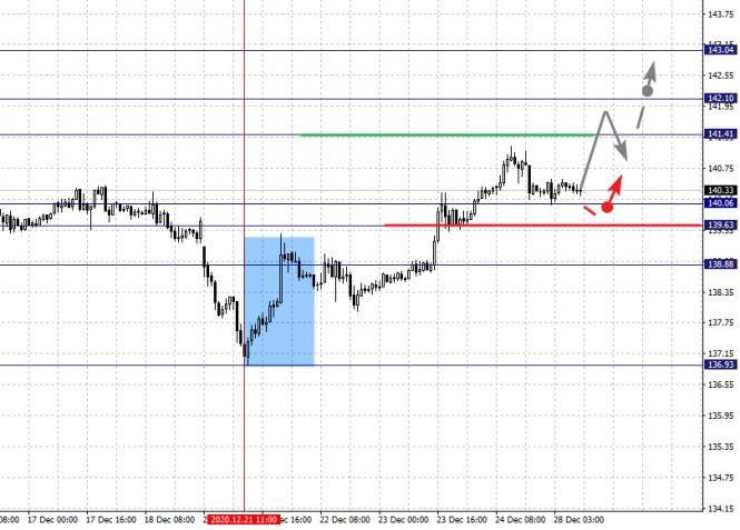 Фрактальный анализ по основным валютным парам на 28 декабря