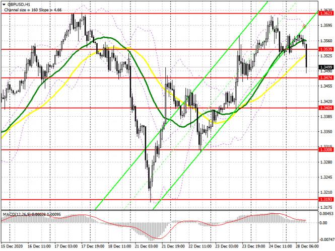GBP/USD: план на американскую сессию 28 декабря (разбор утренних сделок). Медведи пытаются повторить сценарий вчерашнего