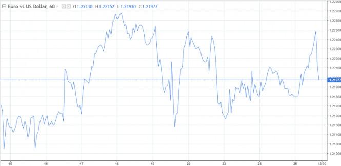 Евро сталкивается с давлением, доллар краткосрочно может сместить его с пьедестала