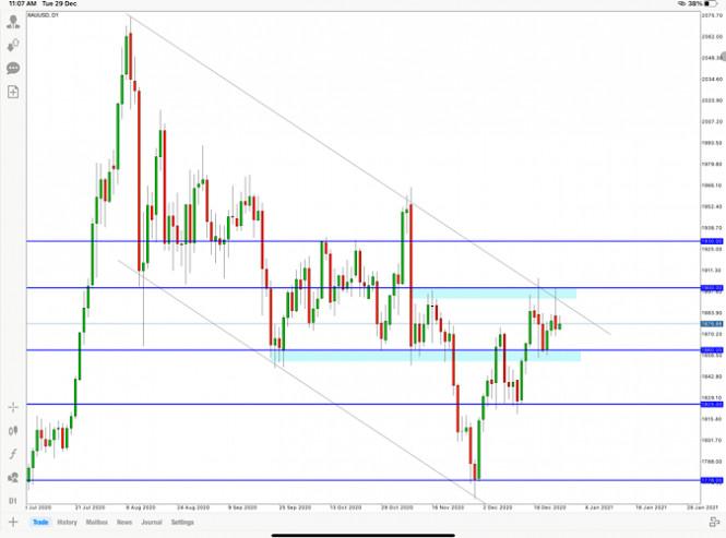 GOLD price analysis for December 29