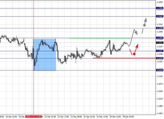 Фрактальный анализ по основным валютным парам на 29 декабря
