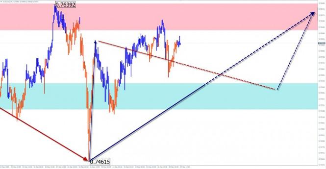 Упрощенный волновой анализ и прогноз EUR/USD и AUD/USD на 29 декабря