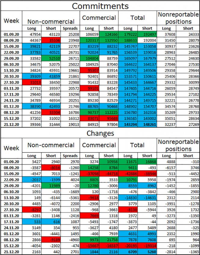 GBP/USD. 29 декабря. Отчет COT: крупные трейдеры вновь вяло покупают фунт. Но их «бычье» настроение остается весьма умеренным
