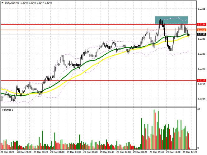 EUR/USD: план на американскую сессию 29 декабря (разбор утренних сделок). Евро вновь торгуется около уровня 1.2254, и вновь