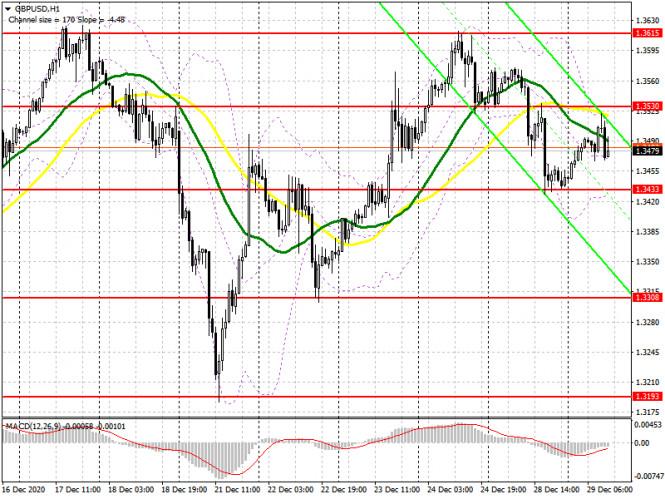 GBP/USD: план на американскую сессию 29 декабря (разбор утренних сделок). Волатильность фунта падает, а пара замыкается в