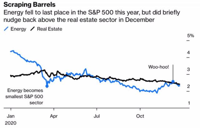 油价跌至零以下并没有吓到布伦特原油和西德克萨斯中质油(WTI)多头,以积极的姿态结束了2020年