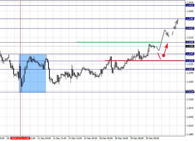 analytics5fec350db2a35 - Фрактальный анализ по основным валютным парам на 30 декабря
