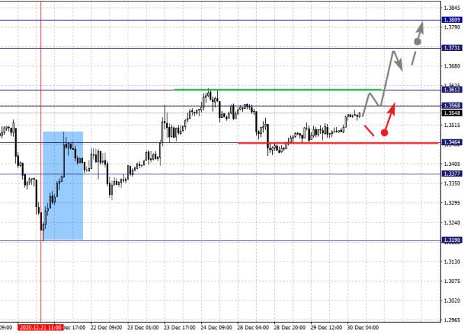analytics5fec3519ecab9 - Фрактальный анализ по основным валютным парам на 30 декабря
